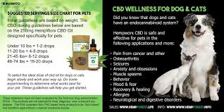 Hempworx Dosage Chart Cbd Dosage For Dogs And Cats Hemp Forest