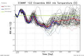 Ecmwf Forecast Charts 12z Ecmwf Ensemble Chart Fox 12 Weather Blog