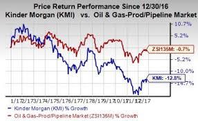 Kinder Morgan Stock Quote Kinder Morgan Stock Quote Prepossessing Kinder Morgan Kmi Offers 55