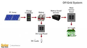 what are some common types of solar pv and storage installations here is the system diagram of a basic off grid system you can see all