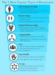 Business Ownership Types The Seven Most Popular Types Of Businesses