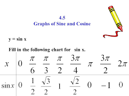 4 5 Graphs Of Sine And Cosine Y Sin X Fill In The