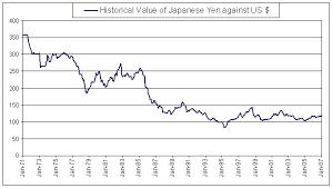 Yen Historical Chart Dollar Value Historical Euro Dollar Exchange Rate Eur Usd