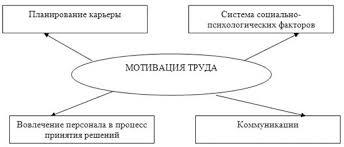 Дипломная работа Анализ мотивации РТБ ОАО СТПС ru Существует ряд способов которые влияют на повышение мотивации труда к ним можно отнести планирование карьеры систему социально психологических факторов