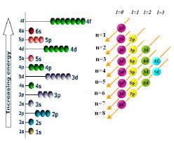 Aufbau Chart Aufbau Principle Energy Level Diagram For Filling Of Electrons