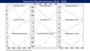 Obama Years In Nine Charts Economic Policy Of Donald Trump Wikipedia
