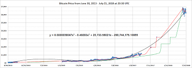 Bitcoin 16 000 To 28 000 By Year End Bitcoin Usd