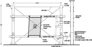 Glass Barrier Loading Chart Performance Of Structural Glass Facades Under Extreme Loads