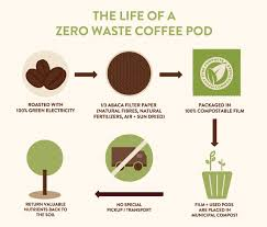 Organic and compostable coffee pods for your nespresso machine, by grind. 100 Compostable Pods Wolfgang Puck Coffee