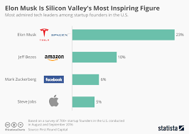 Chart Elon Musk Is Silicon Valleys Most Inspiring Figure