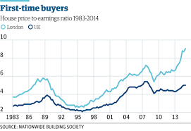 London Property Prices Chart The Housing Crisis In Charts Money The Guardian