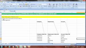 Oracle R12 Financials Training 8th Session Create Chart Of Accounts