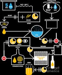 beer brewing schematic brewer brewery gift