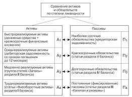Анализ ликвидности и платежеспособности организации Курсовая  Классификация статей актива и пассива баланса для анализа ликвидности
