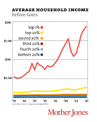 Inequality Chart Its The Inequality Stupid Mother Jones