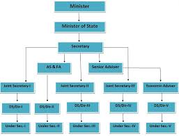 Flow Chart Of Parliament Of India Ministry Of Skill Development And Entrepreneurship