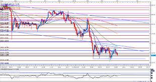Jpn225 Live Chart Usd Jpy Weakness Favored On Widening Japan Surplus Slide In