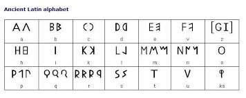 Roman Letters Chart The Original Alphabet Latin Alphabets To Modern Roman Alphabets