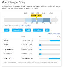 User Interface Design Salary Transitioning From A Graphic Designer To A Ux Designer In 2018