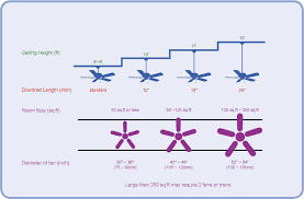 best size ceiling fan for bedroom room chart what downrod do 2018 also incredible pictures