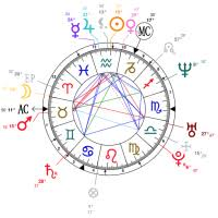 Astro Theme Birth Chart Donald Trump Astrological