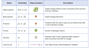 balancing nuclear reactions a balanced chemical reaction equation