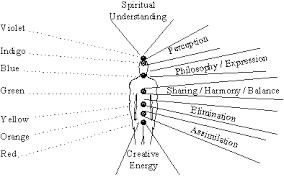 Spiritual Color Chart Aisling Colour Healing Chart
