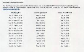 Irs Schedule Refund Chart 2018 Estimated Tax Refund Schedule Opinion