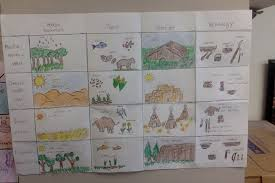 Book Units Teacher Native American Chart Assessment Task For Unit On North American Native Americans