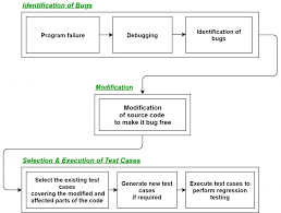 Example Test Cases For Manual Testing Pdf Software Engineering Regression Testing Geeksforgeeks
