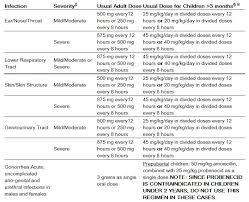 Antibiotic Dosage Chart Amoxicillin Dosage And Administration Wikidoc