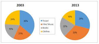 Academic Ielts Writing Task 1 Sample 150 Online Sales For