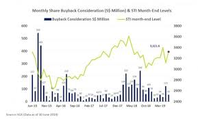 Buy On Dips Including Share Buybacks George Seah Singapore