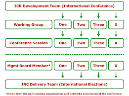 how the initiative is organised icr development process every dt member or dtm for short is entitled to establish working groups as they see fit for as long as they embrace our three foundational values of