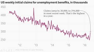 Weekly New Us Claims For Unemployment Benefits Are Spiking