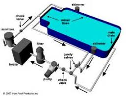 similiar basic pool plumbing diagram keywords pool plumbing diagrams additionally goodman heat pump wiring diagram