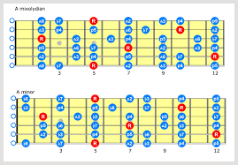 Country Guitar Scales Chart Lick Of The Week No 36 Country Lick A7 Live4guitar