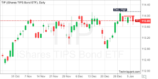 Tip Chart 2018 Techniquant Ishares Tips Bond Etf Tip Technical Analysis
