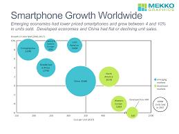 Smartphone Sales Growth Worldwide Mekko Graphics