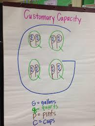 Volume And Capacity Chart Customary Capacity Volume Conversion Chart Third Grade