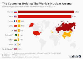 Chart The Countries Holding The Worlds Nuclear Arsenal
