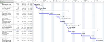 Microsoft Project Construction Scheduling Template Free Project Management Templates For Construction Software