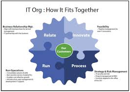 Navy Cio Org Chart Designing The It Organization For Service Management