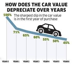 Car Depreciation Chart By Model What Is A New Car Depreciation Cost Auto Lease Help