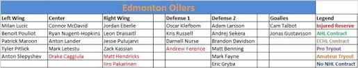 Edmonton Oilers The Energy Line