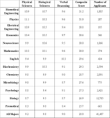 Some Statistics On The Mcat And Undergraduate Majors A Med