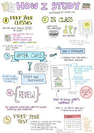 best school ✏ images study tips learning and  my study system hi as my first post here is my study system