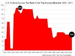 Us Federal Income Tax Rate For Top Income Bracket 1929 2