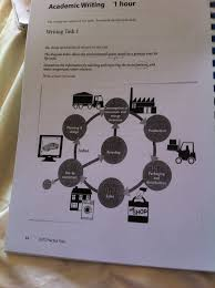 the diagram below shows the environmental issues raised by a essay topics the diagram below shows the environmental issues raised by a product over its life cycle summarize the information by selecting and reporting