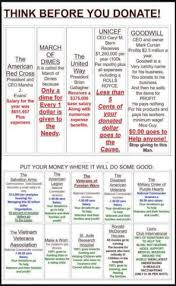 Nonprofit Ceo Salaries Chart Think Before You Donate For Sure Mickey Mellen Medium